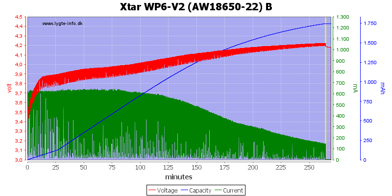 Xtar%20WP6-V2%20%28AW18650-22%29%20B