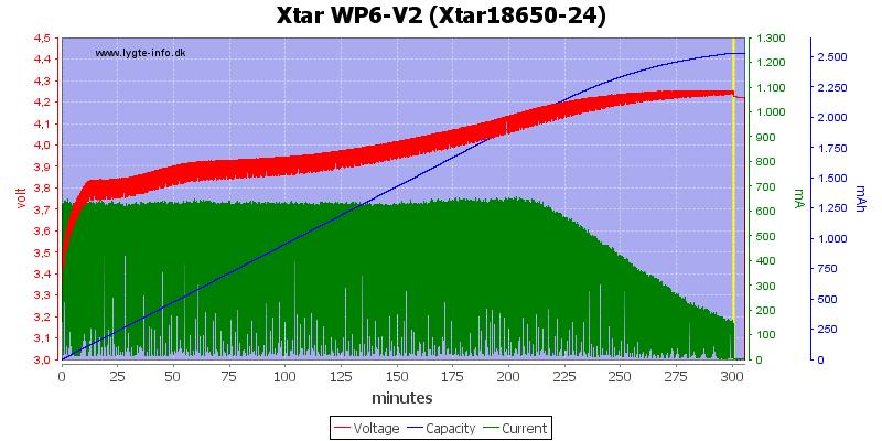 Xtar%20WP6-V2%20%28Xtar18650-24%29